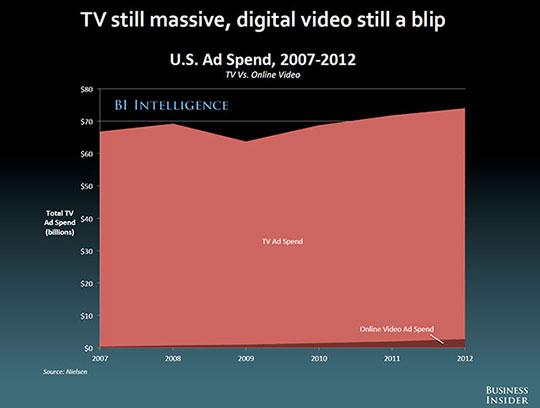 tv-reclame-nog-gigantisch-groot-540
