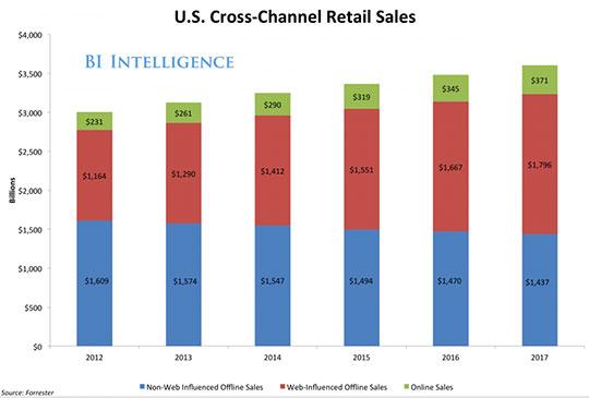 verkopen per kanaal in de VS