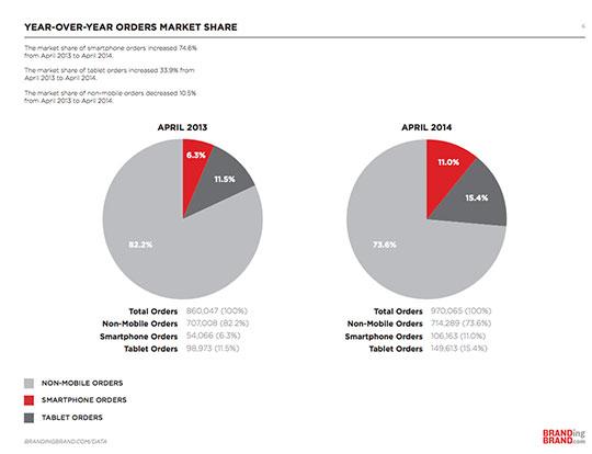 jaar op jaar marktaandeel apparaten in bestellingen.