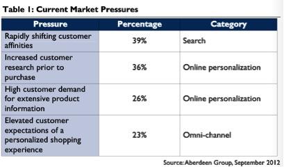 Aberdeen Groep Current Market Pressures