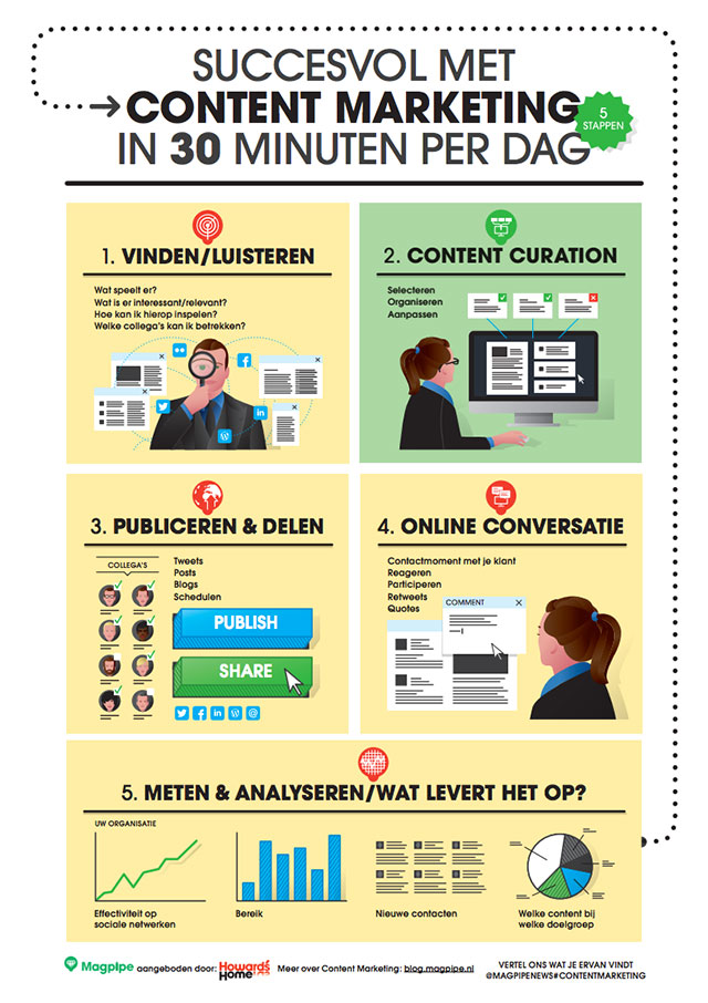 content curation infographic van Magpipe