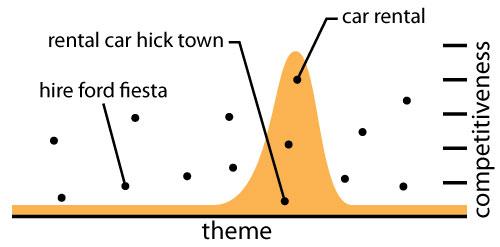graph-narrow