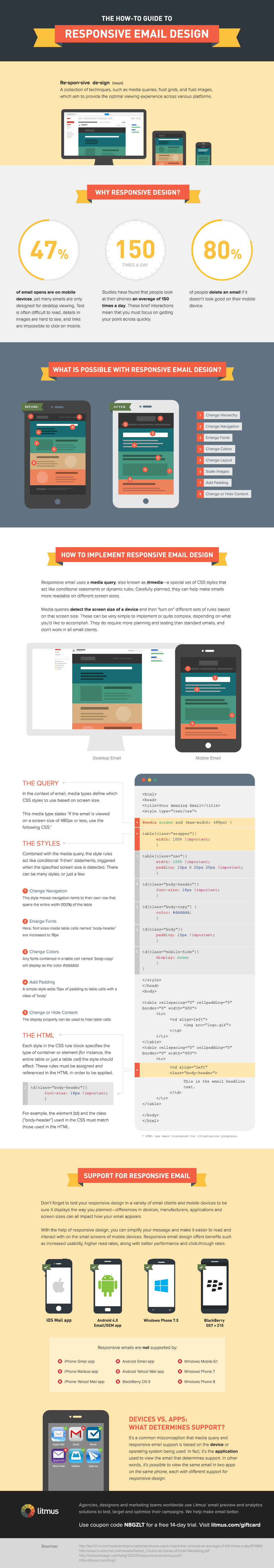 how-to-responsive-email-design-infographic