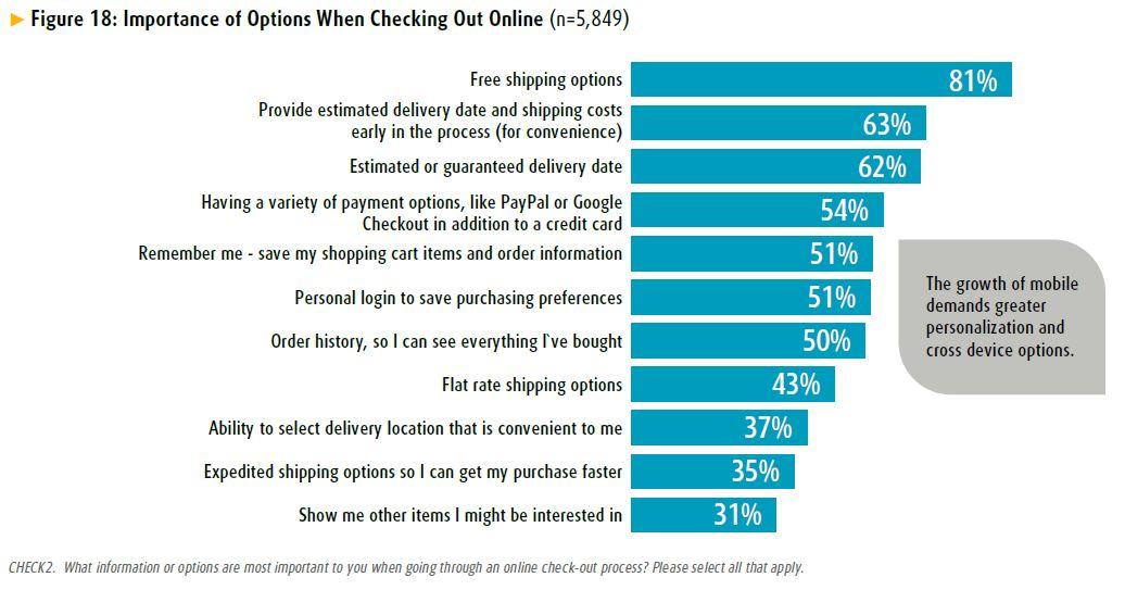 opties in de check-out - onderzoek van UPS 2014