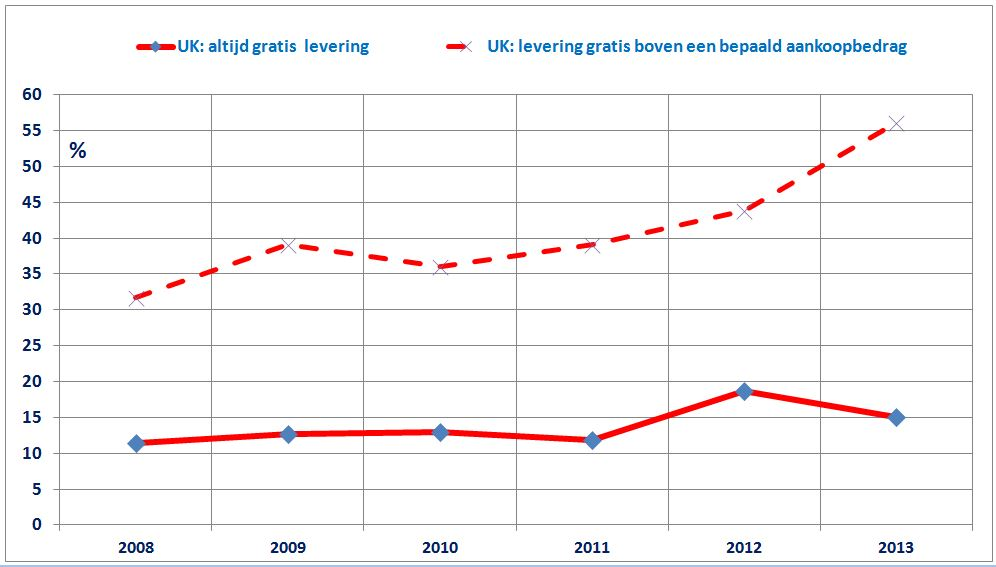 verzendkosten gratis in UK 2008-2013