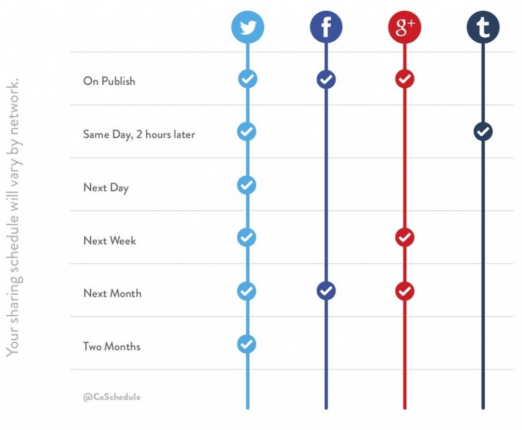 Spreiding van social media posts over netwerken