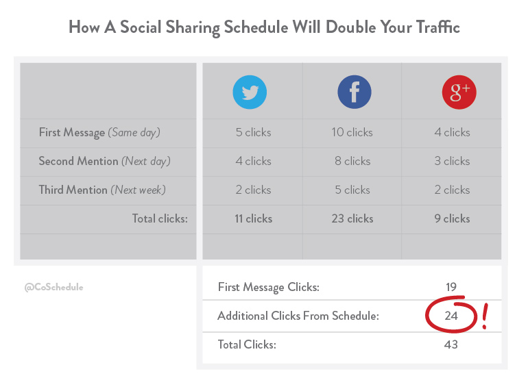 promote-your-blog-social-media-2xchart