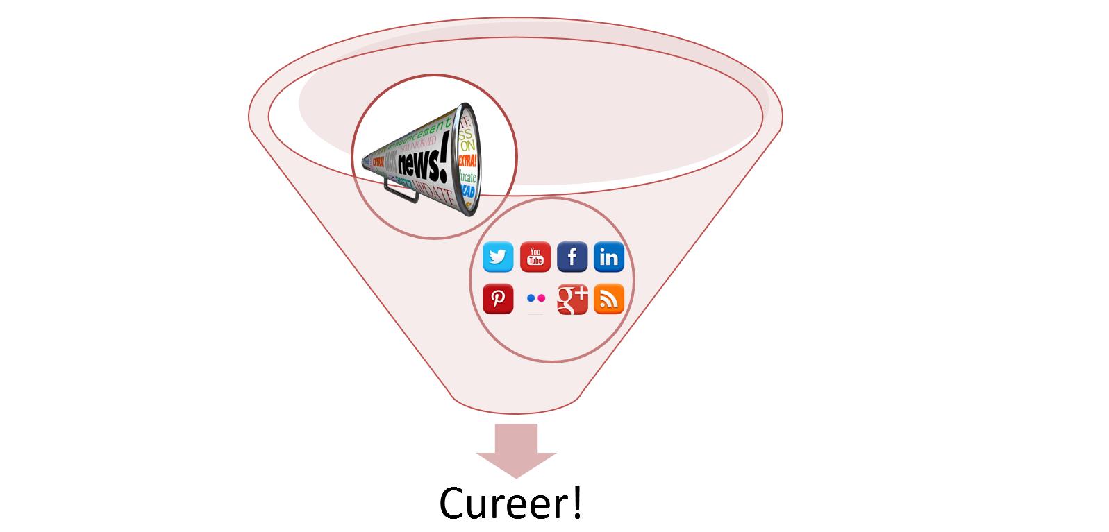 social media voor content curation