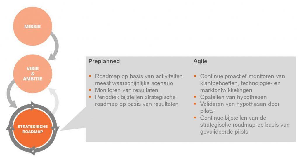 agileAfbeelding roadmap