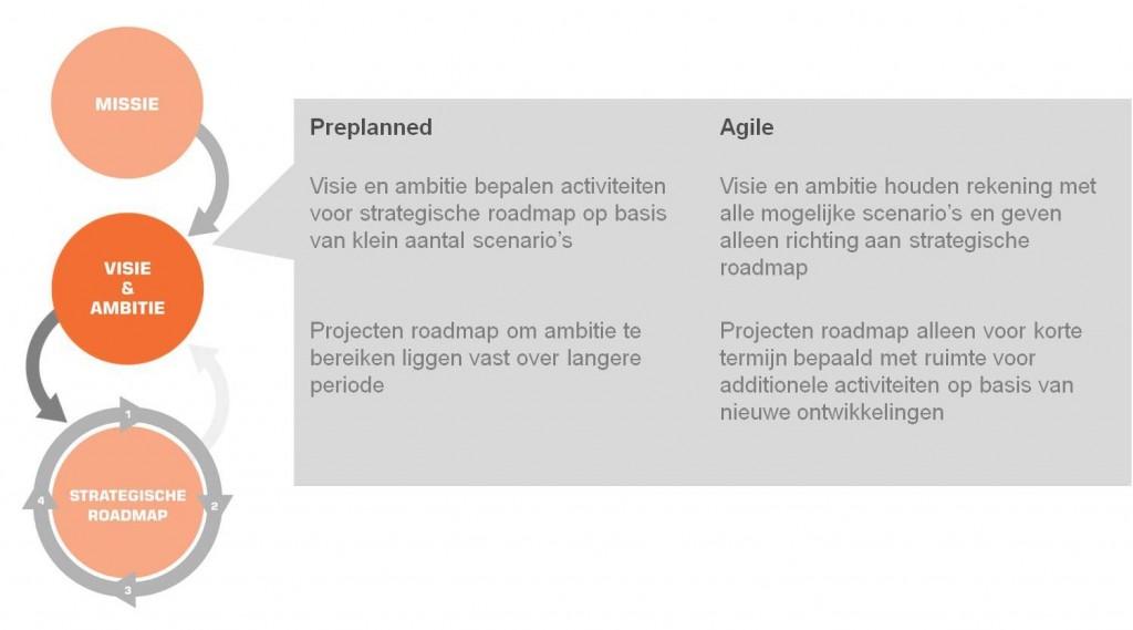 agileAfbeelding visie