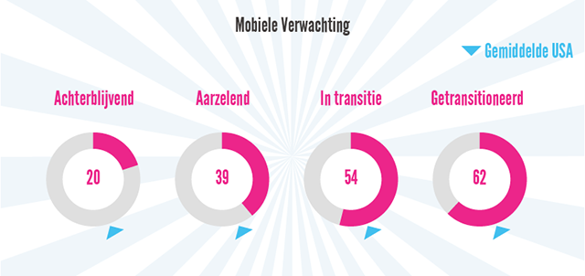 Mobiele verwachtingscore