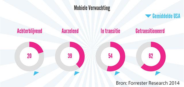 Mobiele Momentum - De mobiele verwachtingscore