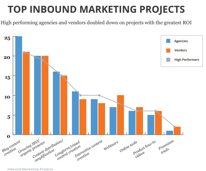 Top inbound marketing projecten