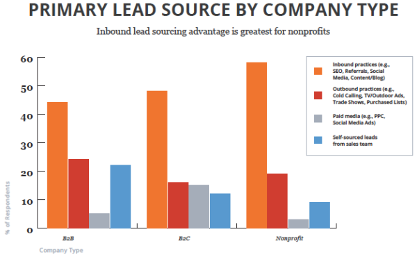 inbound2014-lead-source-600x373
