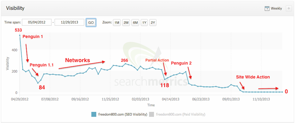 Gevolgen Penguin updates
