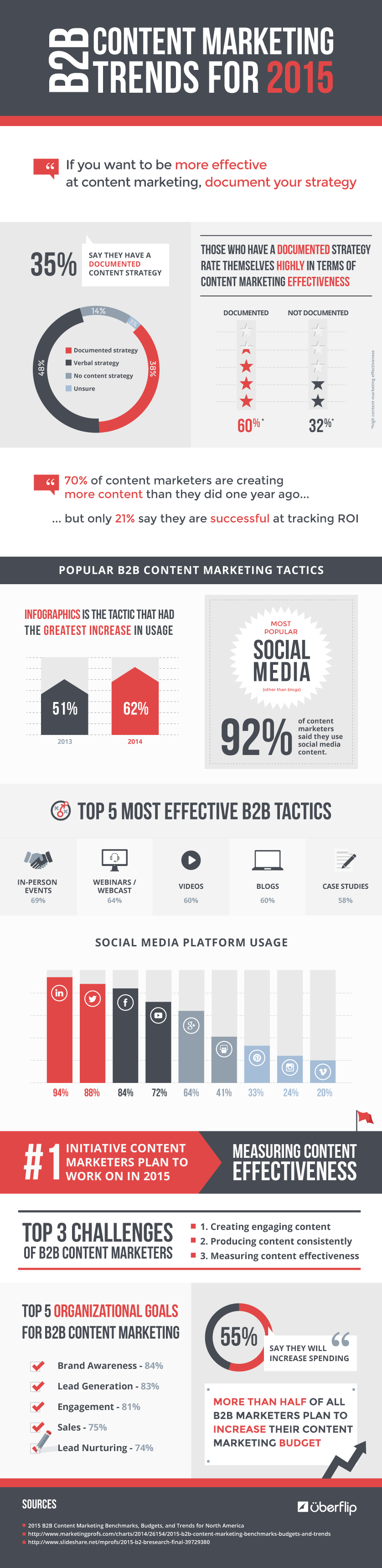 b2b-content-marketing-trends-201518_png18
