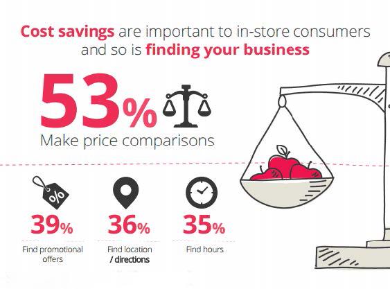 Gebruik smartphones binnen winkels
