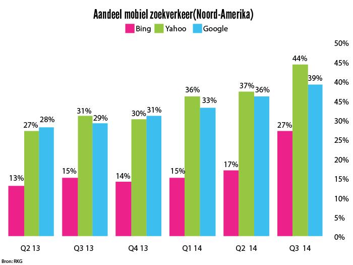 Aandeel Mobiel in Zoekverkeer Groeit Hard