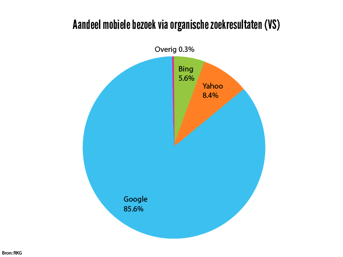 Aandeel mobiel bezoek via organische zoekresultaten