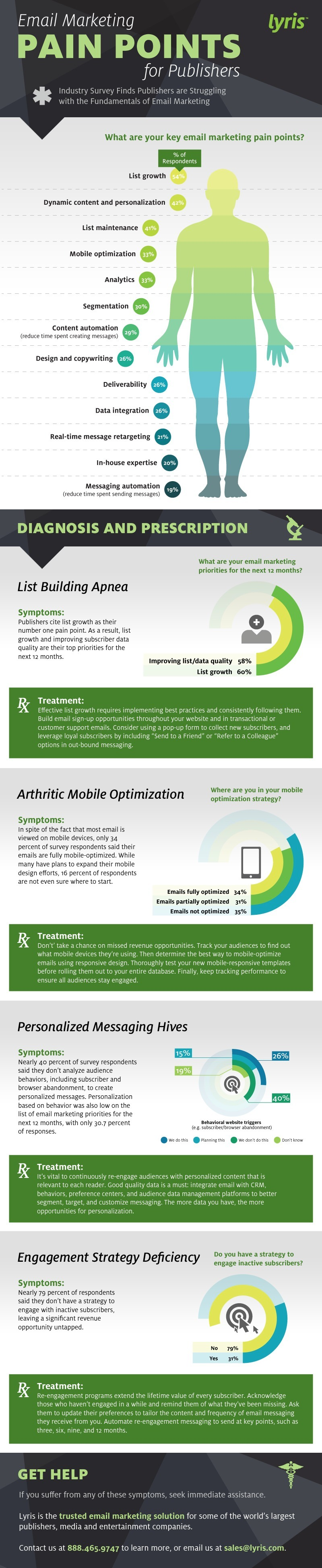 email-pain-points-L-infographic-lyris-181114