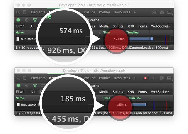 Responstijden server voor en na