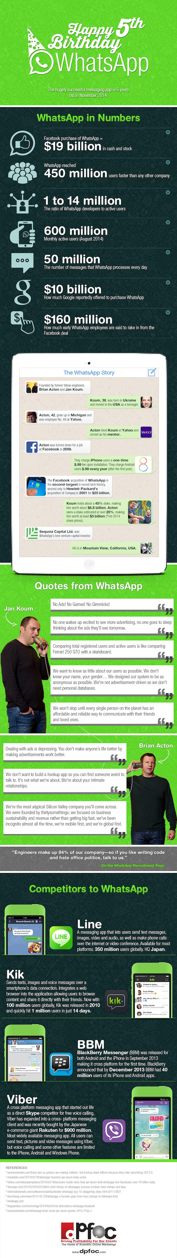 WhatsApp 5 jaar infographic