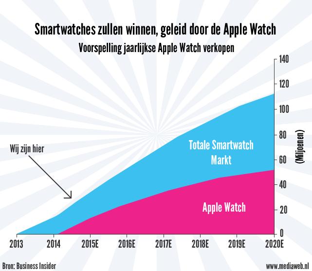 smartwatch markt grafiek