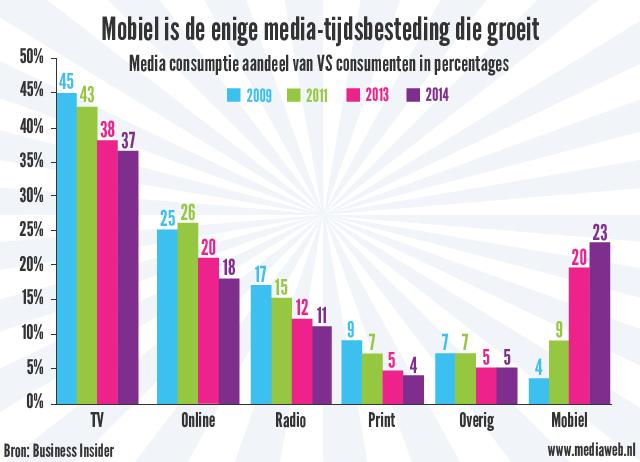 Grafiek: mobiel is enige media-tijdsbesteding die groeit.
