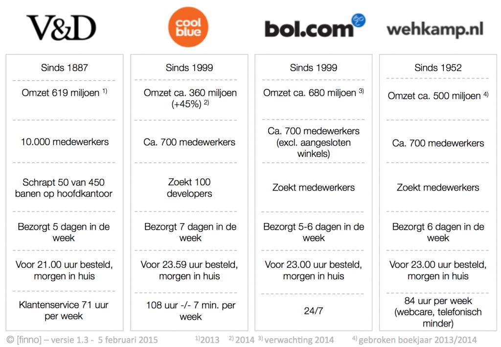 20140205-VD-versus-online-warenhuizen-versie-1_3