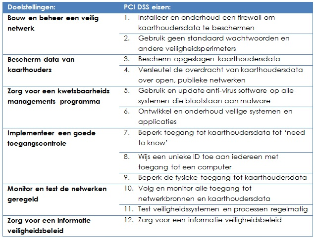 Afbeelding-PCI-DSS-doelstellingen-en-eisen