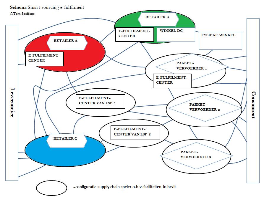Schematische weergave smart sourcing 02-02-2015