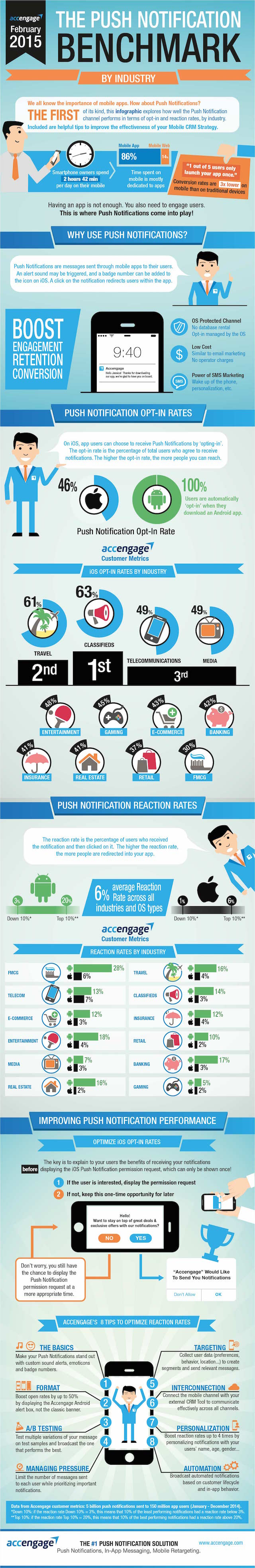 The-Push-Notification-Benchmark-Infographic-by-Accengage