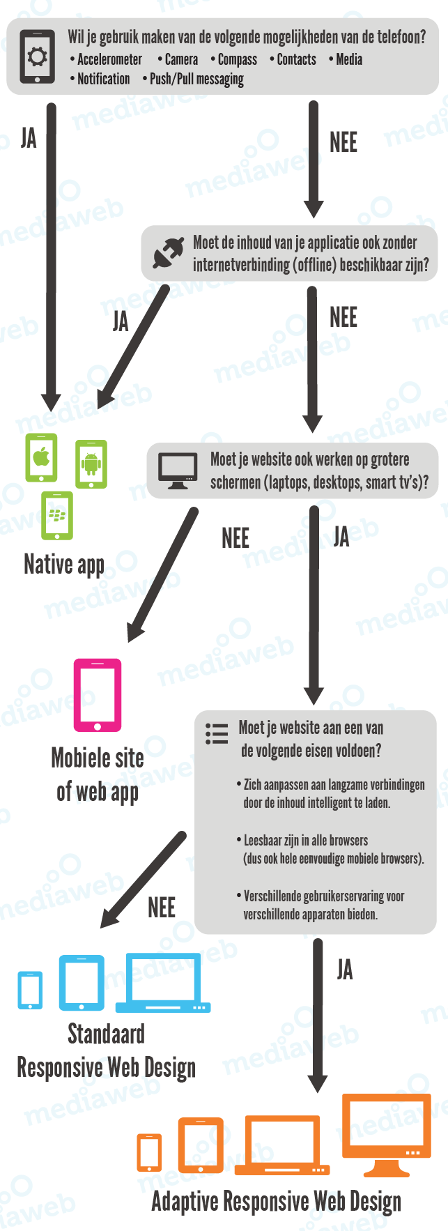 infographic-app-mobiele-site-responsive-compr.png