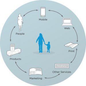 Service design  en contactpunten (afbeelding naar alistapart.com)