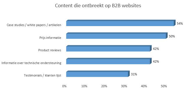 grafiek-ontbrekende-content-b2b-websites