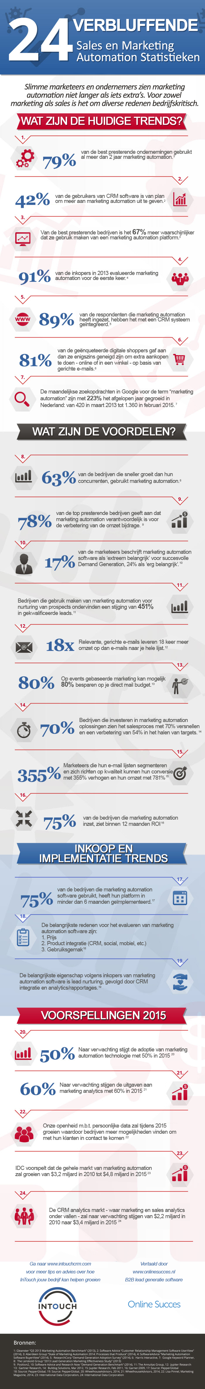marketing-automation-infographic-24-verbluffende-statistieken-v2