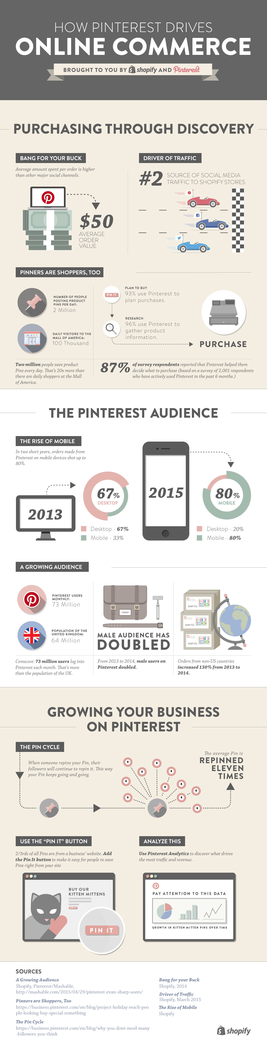 Shopify-Pinterest-Infographic