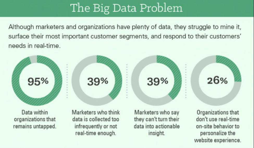 The big data problem