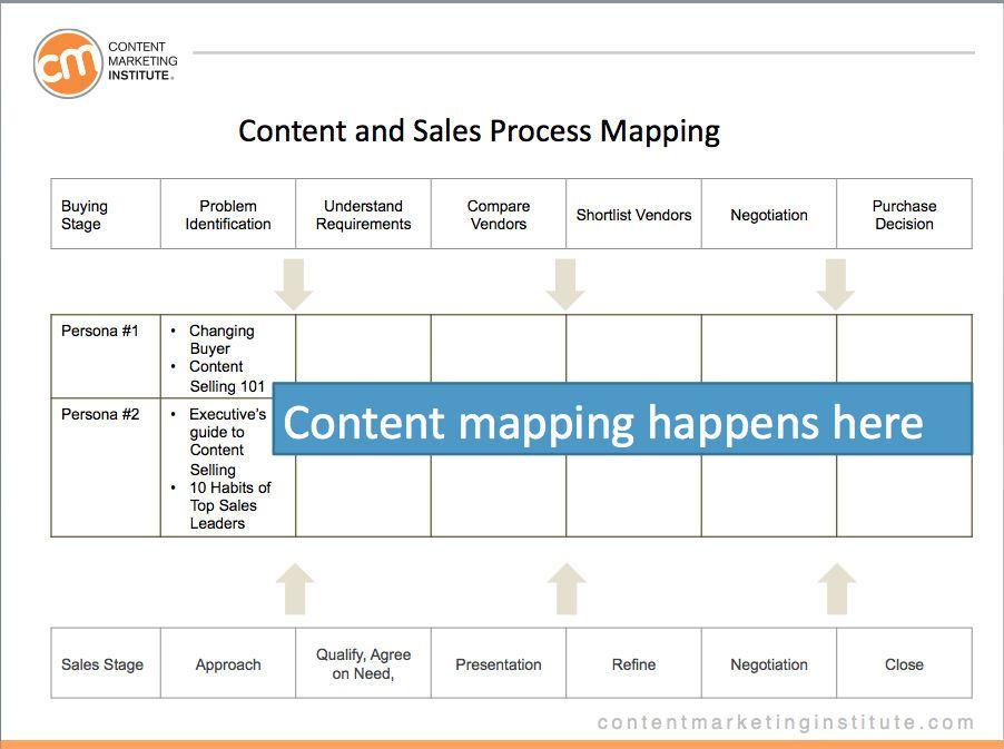 content-sales-process-map-image-3