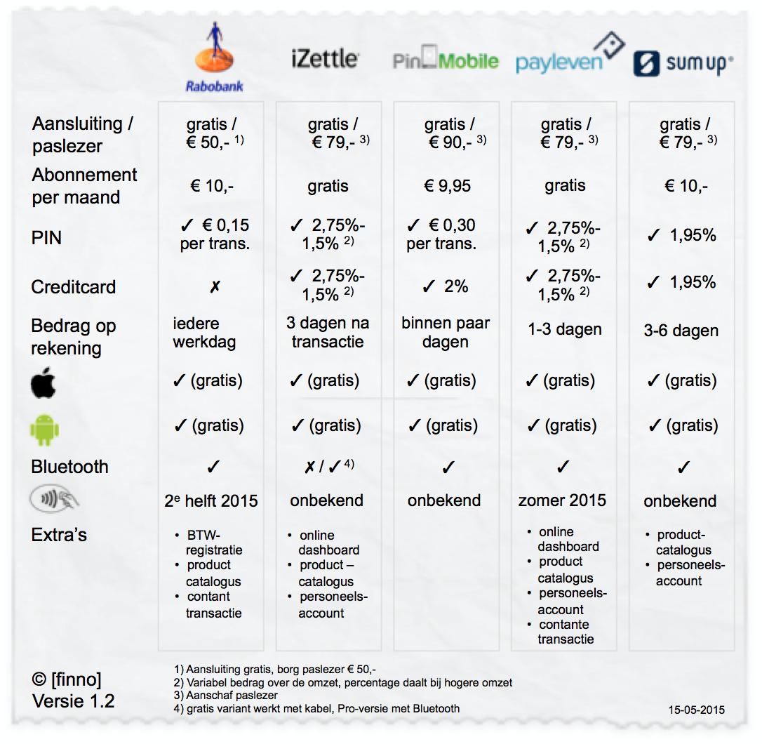 vergelijking-mPOS-Rabobank-SmartPin-iZettle-PinMobile-Payleven-Sumup-finno-1_2