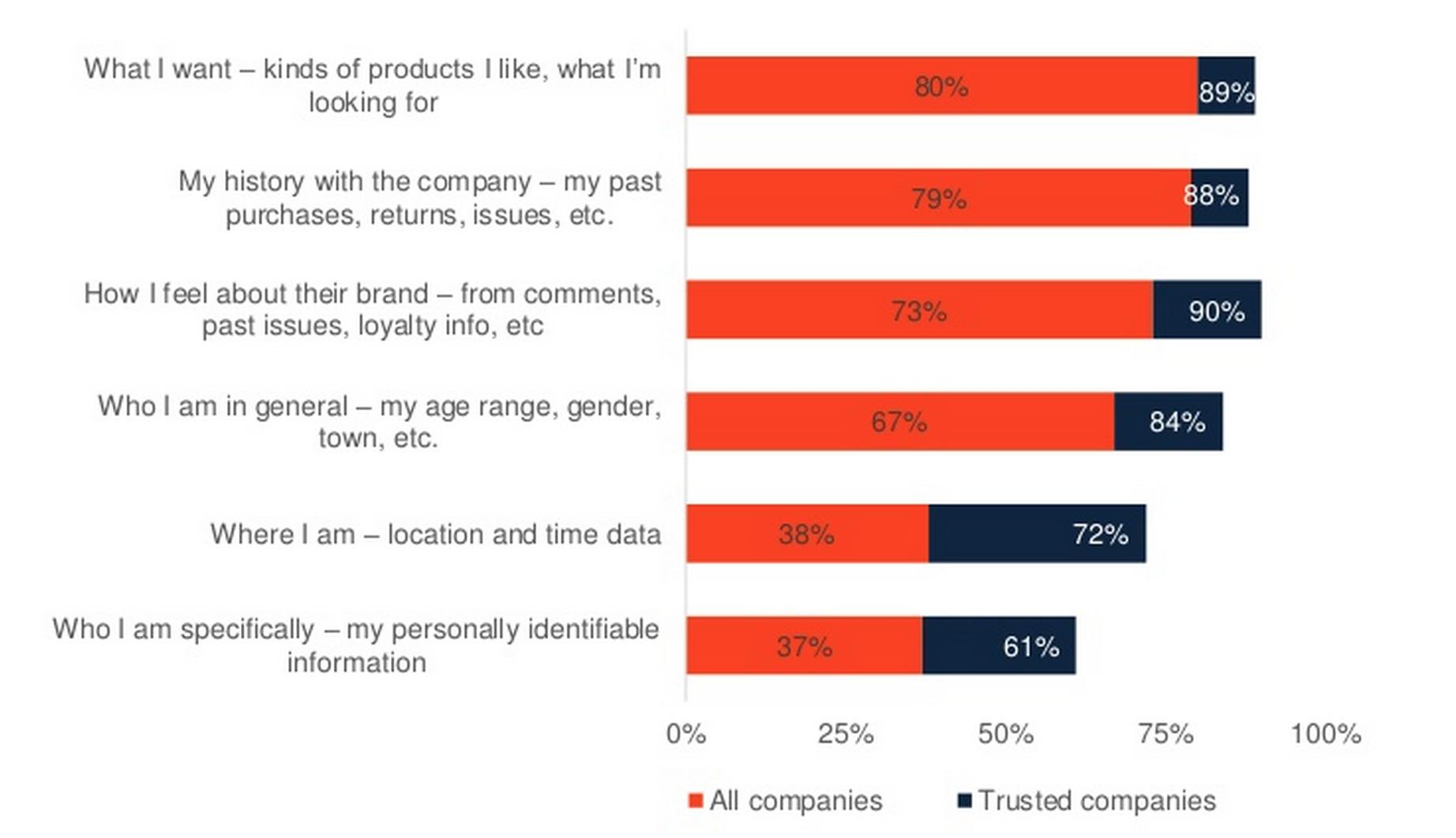 loyaliteitsprogramma's delen van data