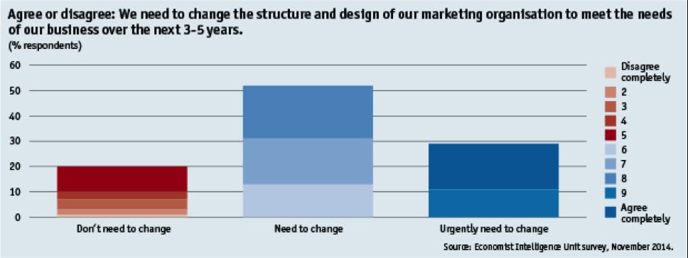 Transformatie marketing
