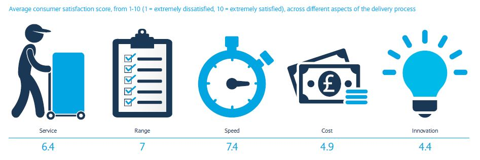 barclays report customer satisfaction about delivery aspects