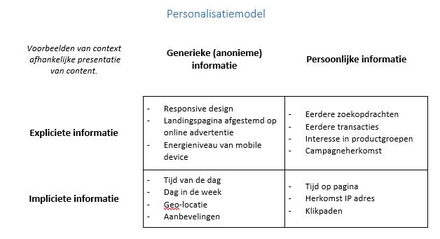 Personalisatiemodel
