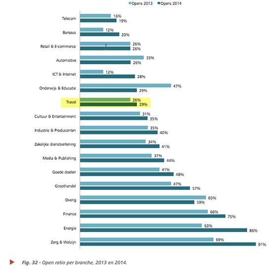 open-ratio-per-branche-2013-2014
