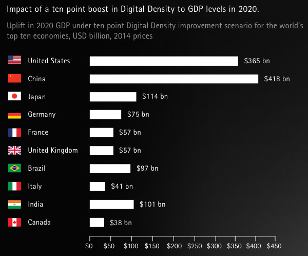 Impact-of-a-ten-point-boost-in-Digital-Density-to-GDP-levels-in-2020-18879