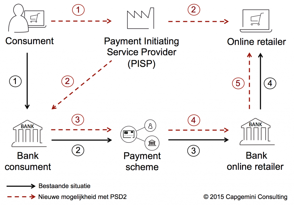 Payments-Service-Directive-2-PSD2-for-Dummies-finno-Capgemini-Consulting-schema-scheme-PISP