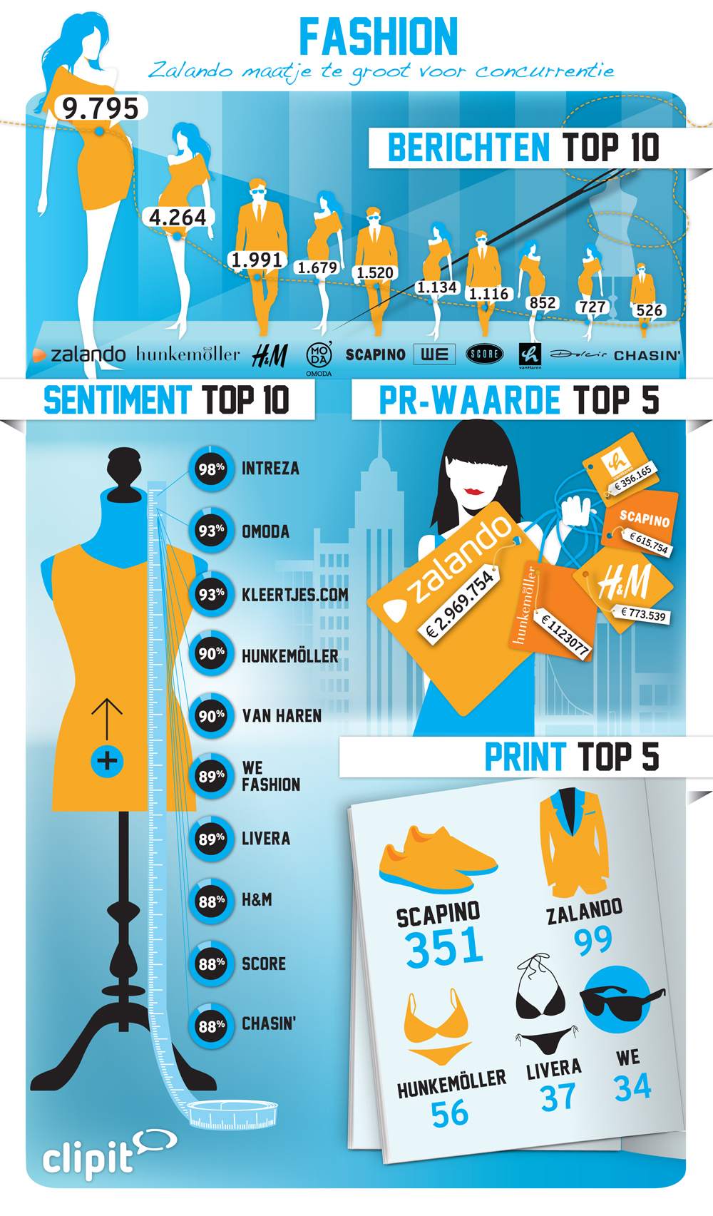 Clipit-News-B_V_Infographic-Fashion_1000x1705px