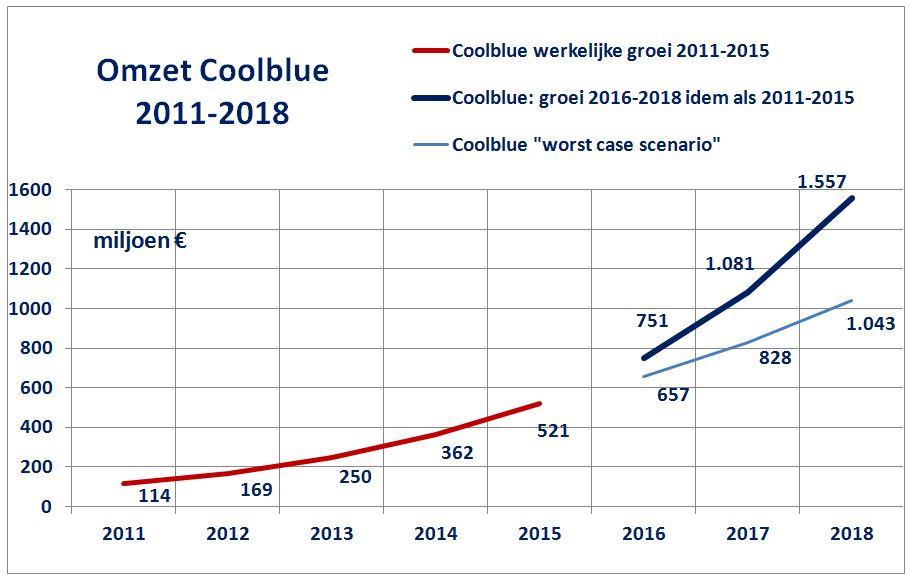 Omzetgroei Coolblue 2011-2018