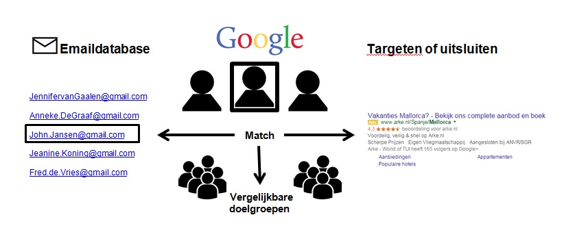 Rianne van Koot - customer match Google